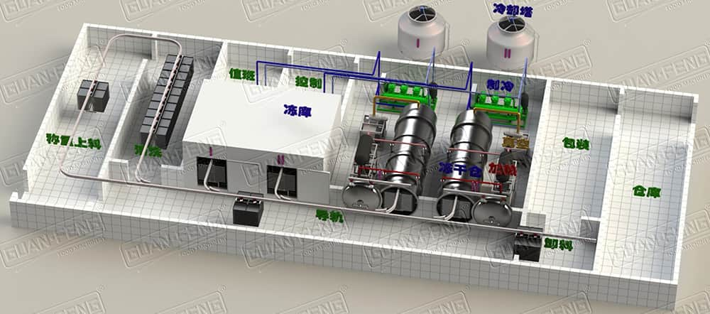 Layout Of Vacuum Freeze Drying Equipment #2